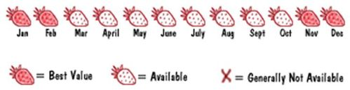 strawberry seasons in Australia